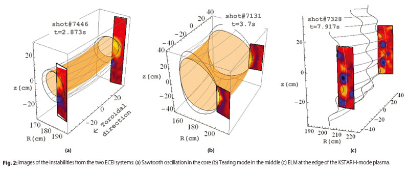 fig. 2: Images of the instabilities from the two ECEI systems: (a) Sawtooth oscillation in the core (b) Tearing mode in the middle (c) ELM at the edge of the KSTAR H-mode plasma.